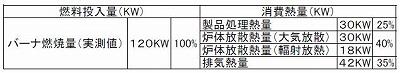 エネルギー熱収支表