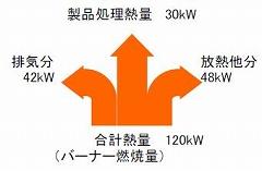 エネルギー熱収支グラフ